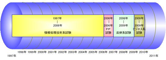 資格試験合格経歴タイムライン